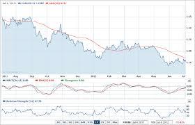 Eur Usd Yahoo Chart Will Eur Usd Reach Parity By Year End