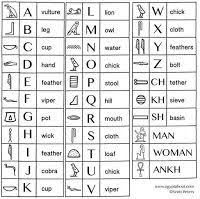 Hieroglyphics Chart Hieroglyphics Chart Activity For Kids Ancient Egypt