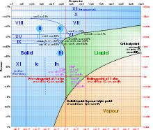 Carb Ice Chart Ice Wikipedia