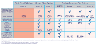 Do You Want To Compare Your Medicare Supplement Plan Options