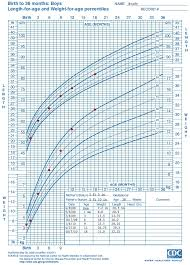 Newborn Growth Curve Baby Boy Weight And Height Chart 7 Best Of Newborn Growth Chart Boys