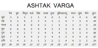 Ashtakvarga Horoscope India Online Astrologer Kundali