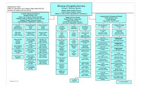 Sample Organizational Chart In Excel Organization Chart Template Excelnizational In Sarahamycarson