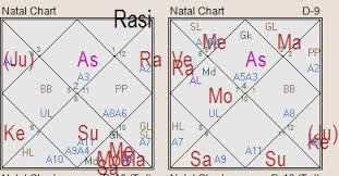 Osho Horoscope Chart Mystery Of 8th House In Vedic Astrology Part 2