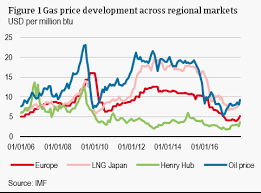Natural Gas Prices Reached A Turning Point Atradius