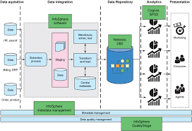 data warehouse augmentation      big data and data warehouse    diagram that maps products to traditional data warehouse reference architecture