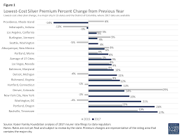 figure 1 t cost silver premium percent change from previous year