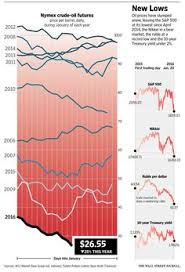 4664 Best Wsj Graphics Images Wall Street Journal