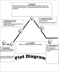 Story Development Chart Plot Diagram Template Free Word Excel Documents Download