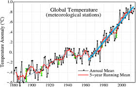 Trend Analyses Revision And Global Monthly Temperature
