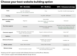 How To Start A Website From A To Z A 5 Step Guide Godaddy