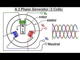 3 phase generator stator wiring diagram wiring diagram rows 3 phase generator stator wiring diagram wiring diagram host 3 phase generator stator wiring diagram