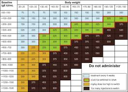 Xolair Dosing Chart Asthma Revision Of Omalizumab Dosing Table For Dosing Every 4