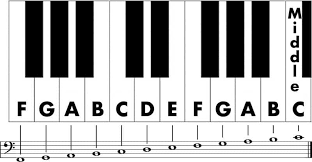 This includes knowing the names of the piano keys, the notes on the musical staff, time signatures, note values, and different musical. Bass Clef Notes How To Easily Read Notes For The Left Hand On Piano