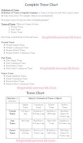Verb Types Chart English Grammar 12 Tense Rules Formula Chart With Examples
