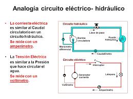 Resultado de imagen para CORRIENTE ELECTRICA AGUA