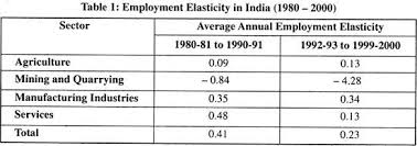essay on poverty in top essays on poverty employment elasticity in