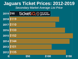 Jacksonville Jaguars Depth Chart 2012 How To Find The Cheapest Jacksonville Jaguars Tickets Face