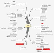 mind map for crm systems crm systems pinterest crm system Customer Relationship Mapping mind map for crm systems customer relationship mapping template