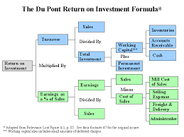 Dupont Chart Definition Management Accounting Chapter 14