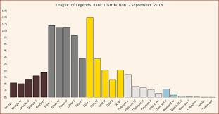 League Of Legends Rank Distribution In Solo Queue Updated