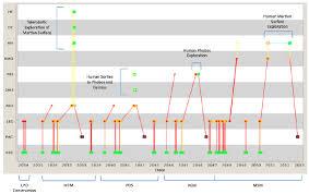 Mars Exploration Campaign Bat Chart Illustrates Space