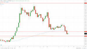 Get xrp (xrp) price, charts, volume, market cap, exchange list and more. Ripple Xrp Price Breaks Key Support Armenian American Reporter