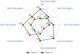 Excel Radar Chart With Different Scales Present Data Visually In Spider Charts