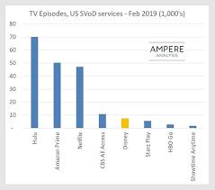 Cbs Trade Value Chart Week 6 Disney Plus Vs Netflix Study Compares Content Lineup