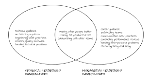 A Venn Diagram Tracks Which Of The Following Technical Vs Management Career Tracks Venn Diagram