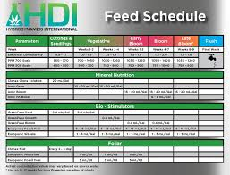 Ionic Feeding Schedule The Grow Show