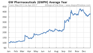 Gw Pharmaceuticals Stock Quote