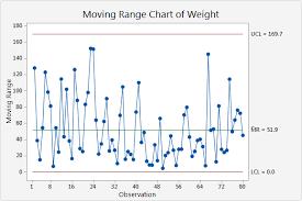 Interpret The Key Results For I Mr Chart Minitab Express