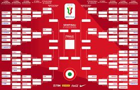 Coppa Italia 2020-21 draw