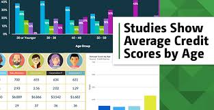 3 Studies Show The Average Credit Score By Age Generation