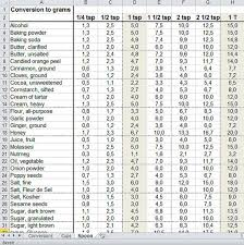 Conversion Chart Milligrams To Teaspoons Burden Converter Tablespoons To Grams In 2019 Metric
