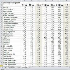 Teaspoon To Grams Chart Burden Converter Tablespoons To Grams In 2019 Metric