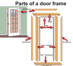 door jamb diagram.  Diagram Door Jamb Diagram Library Of Wiring Intended R