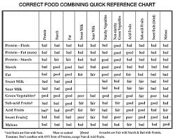 Acid Alkaline Food Combining Chart Acidic And Alkaline Food Combining Chart By Herbert Shelton