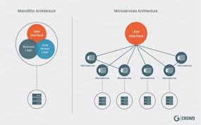 Why A Microservices Architecture Aymax