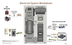 our electrical system the tiny tack house this is pretty much how our system is set up