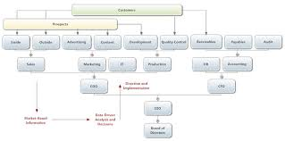 Dotted Line In Organizational Chart Rules For Formatting Organizational Charts