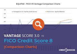 Credit Score Chart Credit Karma My Vantagescore 3 0 Vs Fico Credit Score 8 Comparison Charts