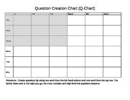 Create A Good Question Chart