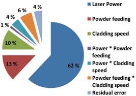 Effect Of Process Parameters In Laser Cladding On Substrate Melted ...