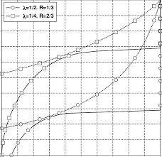 Exit Charts Of 1 2 R 1 3 3d Tc 0 55 Db And Of