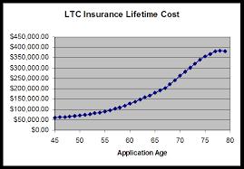long term healthcare insurance rates raipurnews