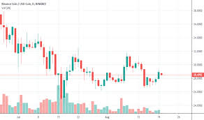 Cyber Currency Charts Bnbusdc Charts And Quotes Tradingview