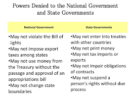 State Powers Vs Federal Powers Venn Diagram Ppt Powers Of The State And Local Government Powerpoint