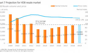 Hdb Resale Price Index Chart Chart Of The Day Hdb Resales Could Hit 24 000 Units In 2019